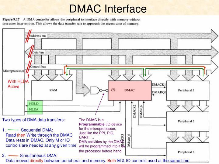 DMAC Interface