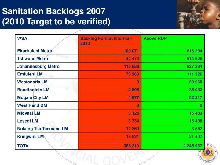 Sanitation Backlogs 2007
