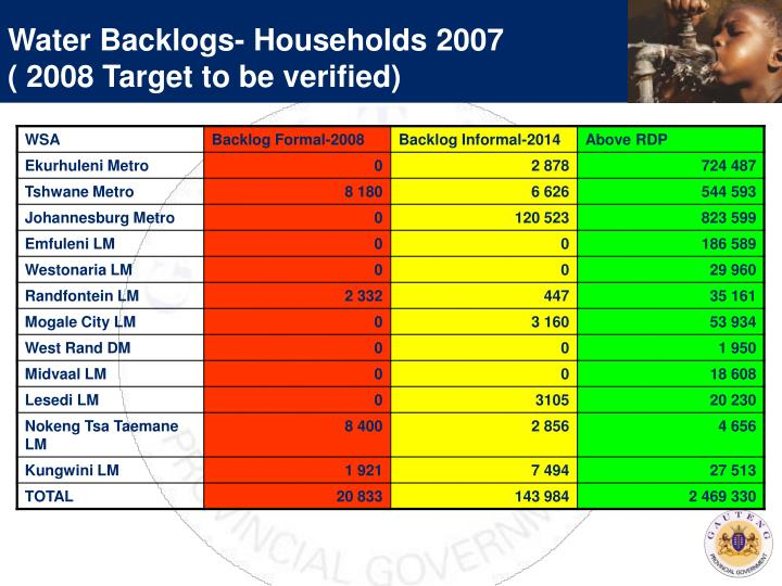 Water Backlogs- Households 2007