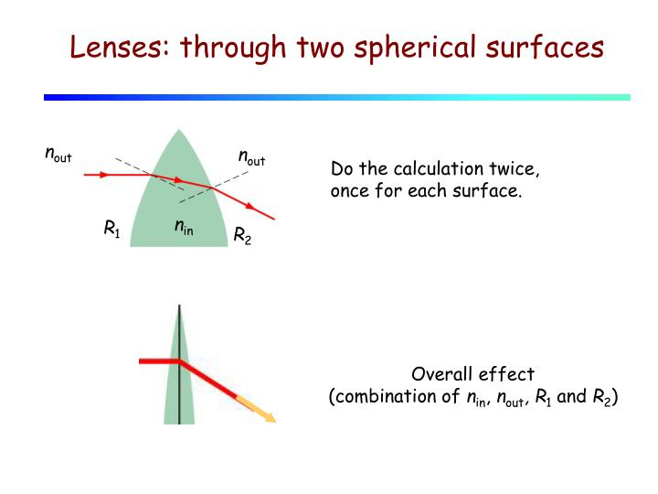 Lenses: through two spherical surfaces