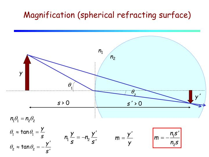 Magnification (spherical refracting surface)