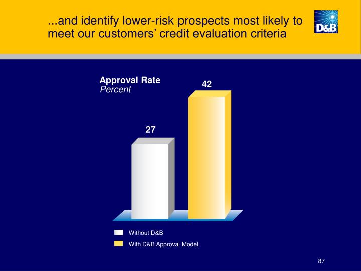 ...and identify lower-risk prospects most likely to meet our customers' credit evaluation criteria