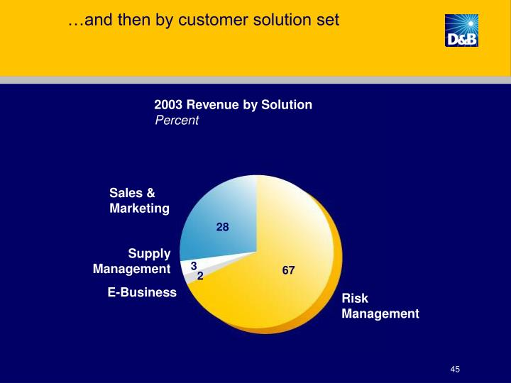 …and then by customer solution set