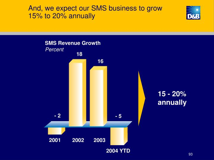 And, we expect our SMS business to grow