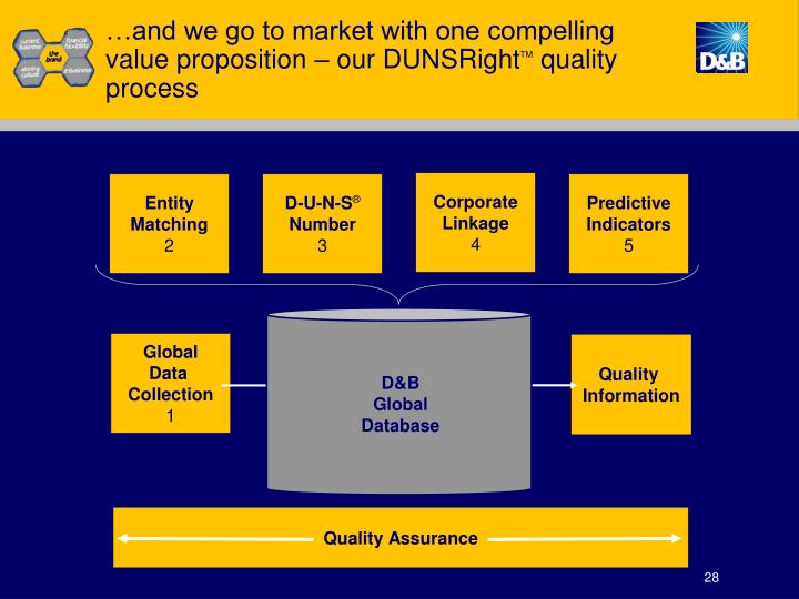 …and we go to market with one compelling value proposition – our DUNSRight