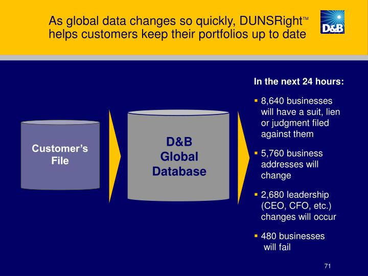 As global data changes so quickly, DUNSRight
