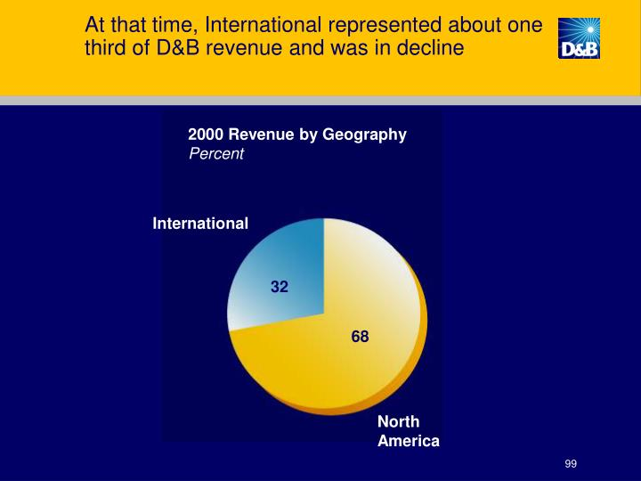 At that time, International represented about one third of D&B revenue and was in decline