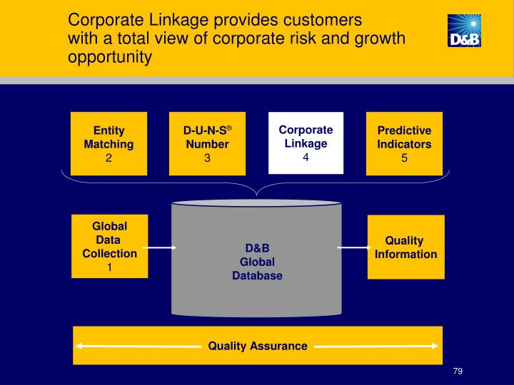 Corporate Linkage provides customers