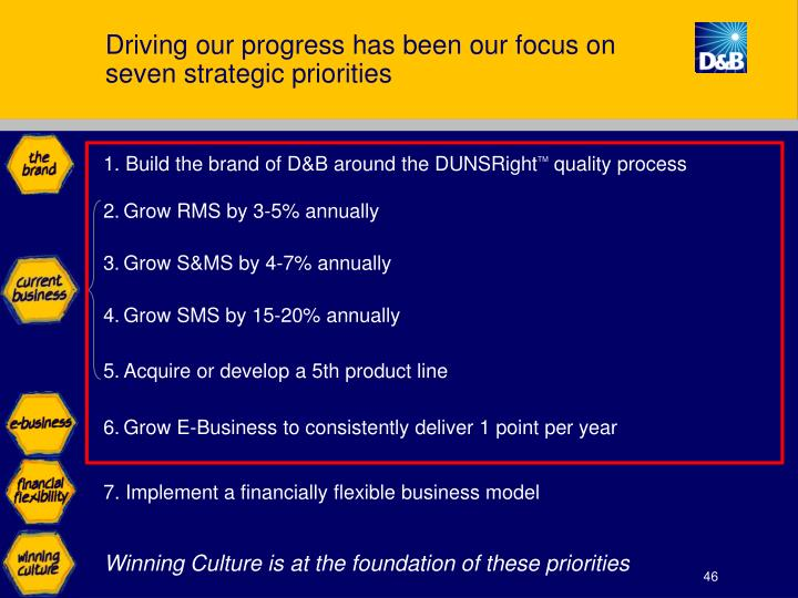 Driving our progress has been our focus on seven strategic priorities