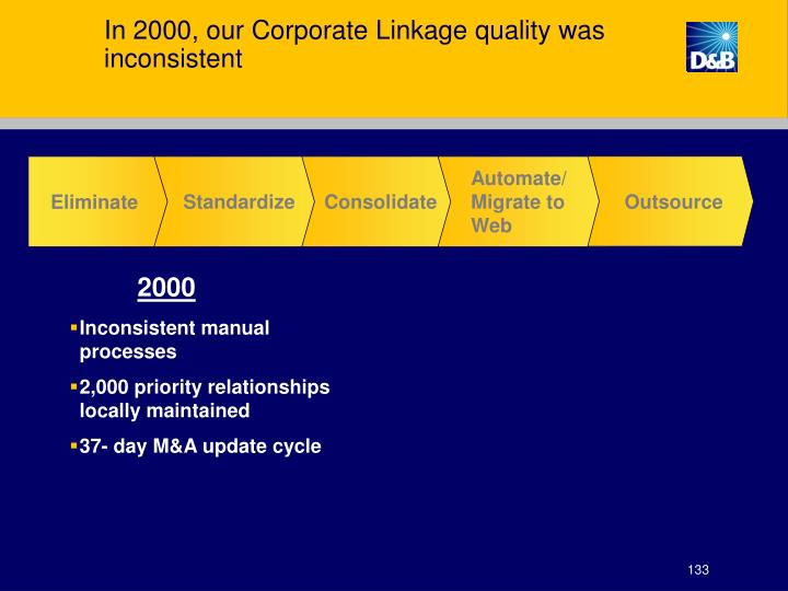 In 2000, our Corporate Linkage quality was inconsistent