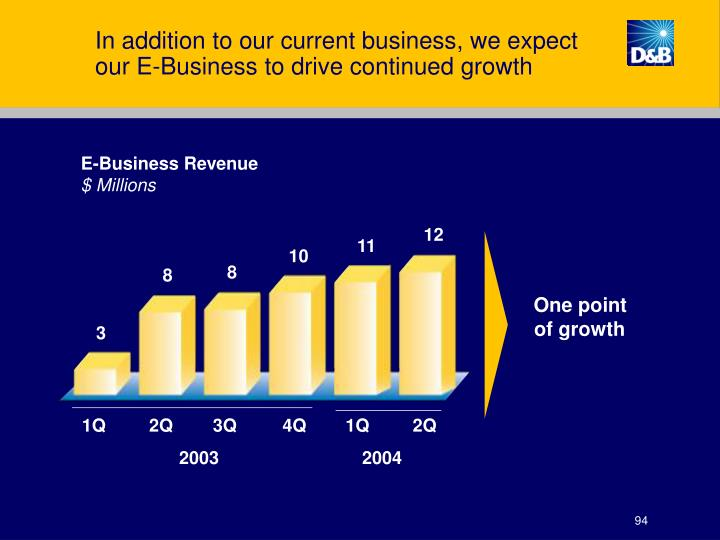 In addition to our current business, we expect our E-Business to drive continued growth