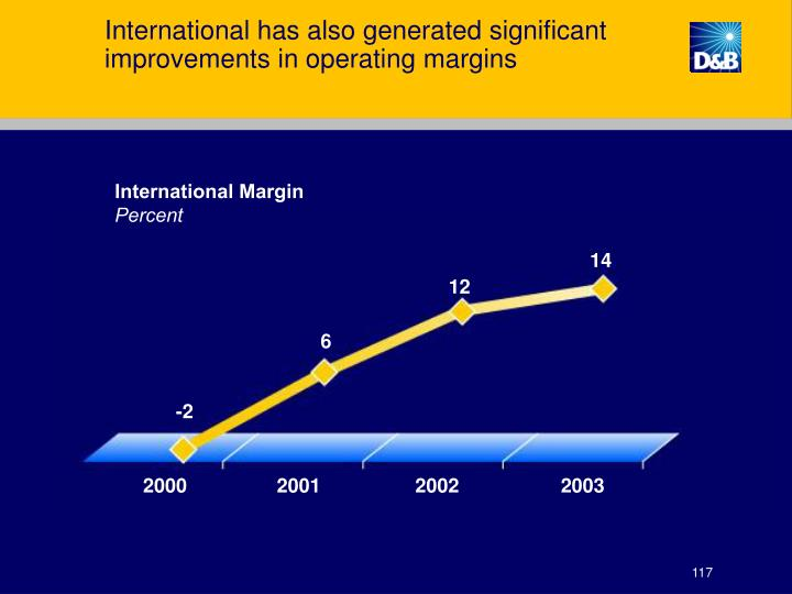 International has also generated significant improvements in operating margins