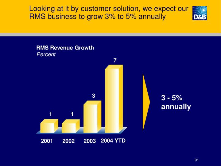 Looking at it by customer solution, we expect our RMS business to grow 3% to 5% annually