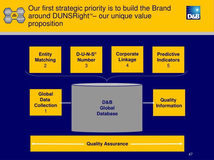 Our first strategic priority is to build the Brand around DUNSRight