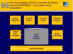 our first strategic priority is to build the brand around dunsright tm our unique value proposition