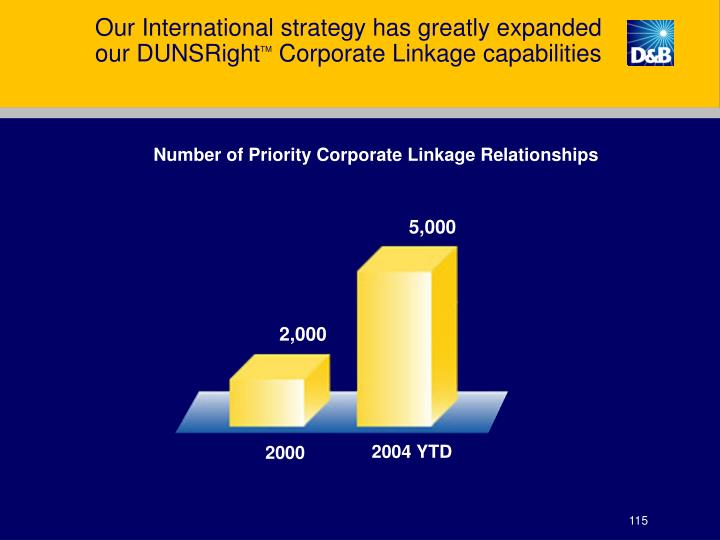 Our International strategy has greatly expanded