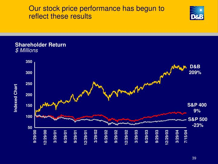 Our stock price performance has begun to