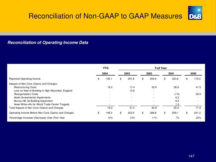 Reconciliation of Non-GAAP to GAAP Measures