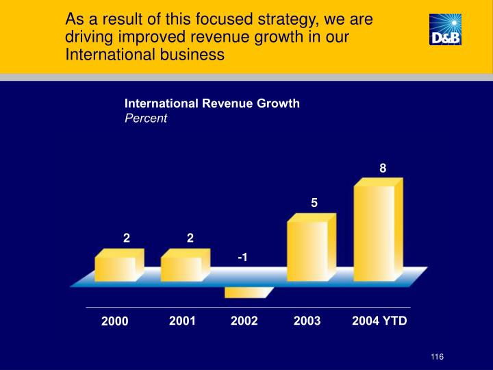 As a result of this focused strategy, we are driving improved revenue growth in our International business