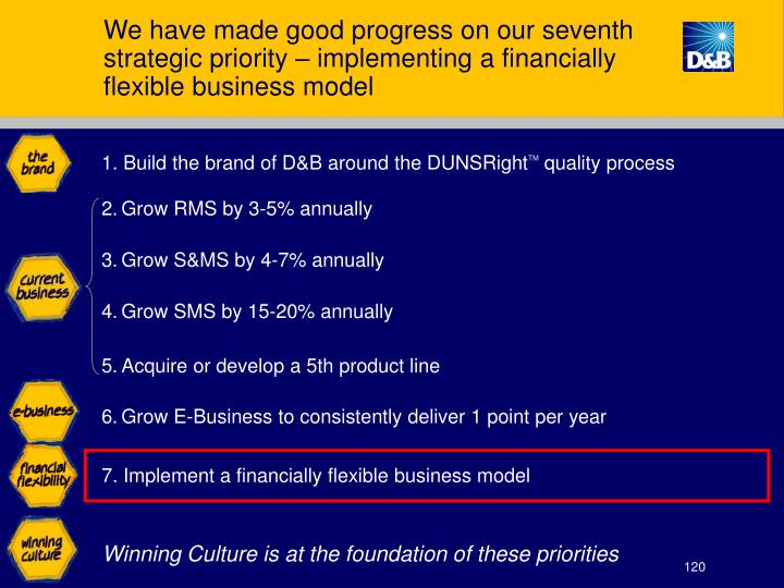 We have made good progress on our seventh strategic priority – implementing a financially flexible business model