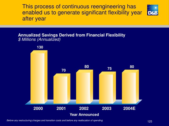This process of continuous reengineering has enabled us to generate significant flexibility year after year