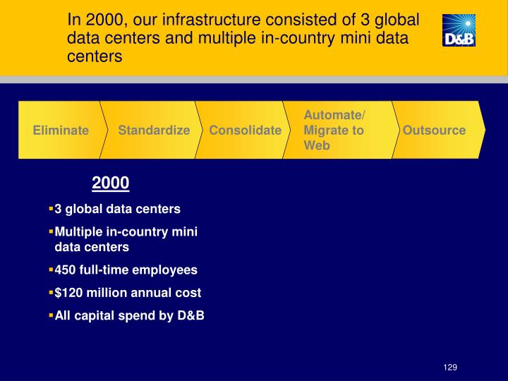 In 2000, our infrastructure consisted of 3 global data centers and multiple in-country mini data centers