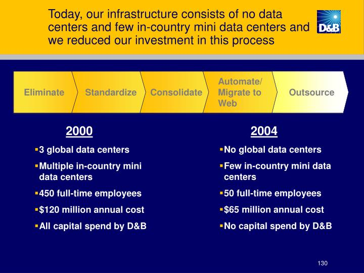 Today, our infrastructure consists of no data centers and few in-country mini data centers and we reduced our investment in this process