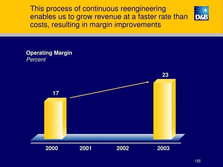 This process of continuous reengineering enables us to grow revenue at a faster rate than costs, resulting in margin improvements