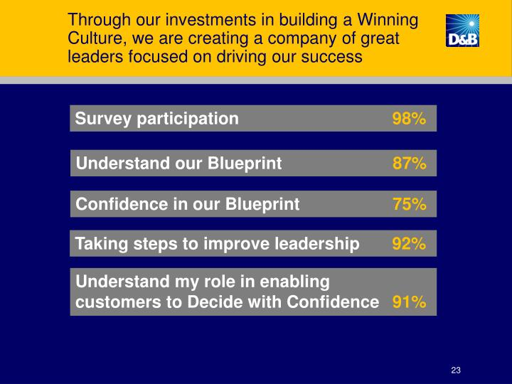 Through our investments in building a Winning Culture, we are creating a company of great leaders focused on driving our success