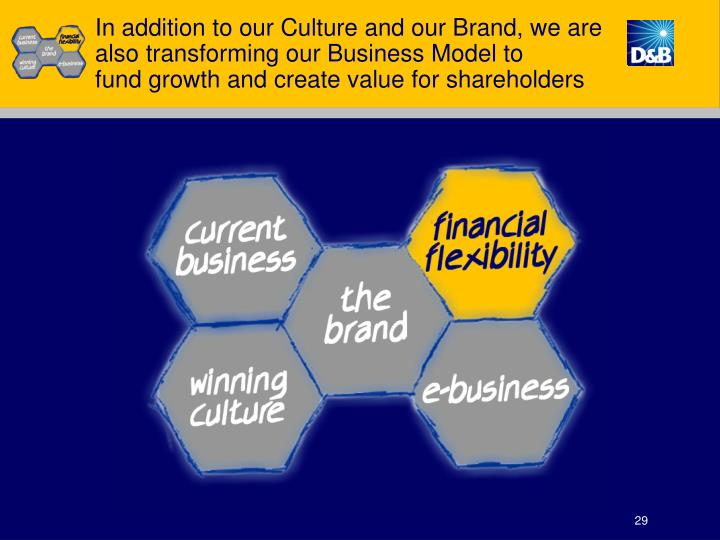 In addition to our Culture and our Brand, we are also transforming our Business Model to