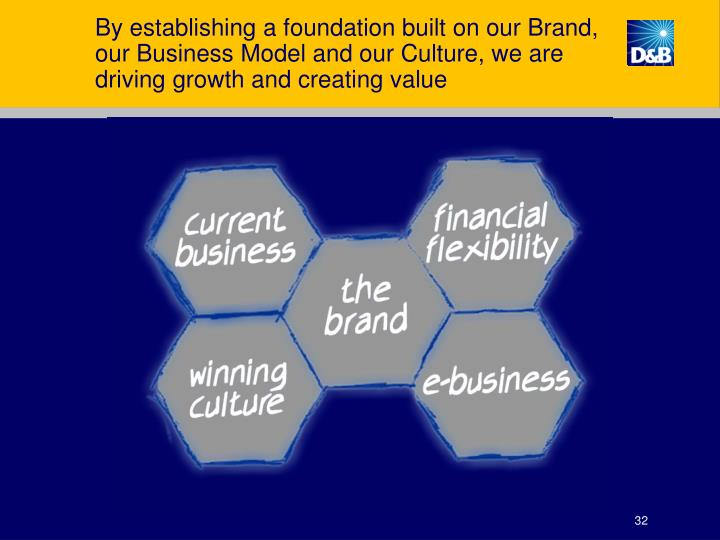 By establishing a foundation built on our Brand, our Business Model and our Culture, we are driving growth and creating value