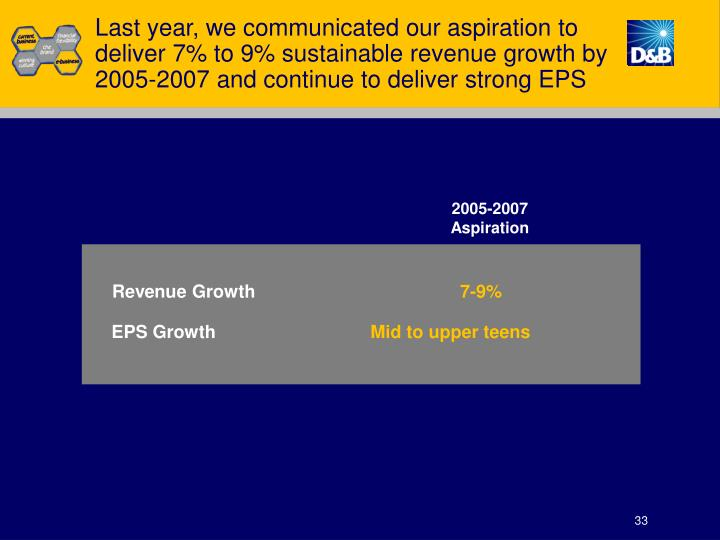 Last year, we communicated our aspiration to deliver 7% to 9% sustainable revenue growth by 2005-2007 and continue to deliver strong EPS