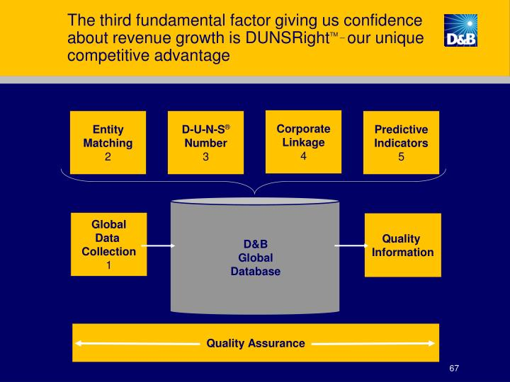 The third fundamental factor giving us confidence about revenue growth is DUNSRight