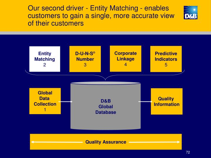 Our second driver - Entity Matching - enables customers to gain a single, more accurate view of their customers