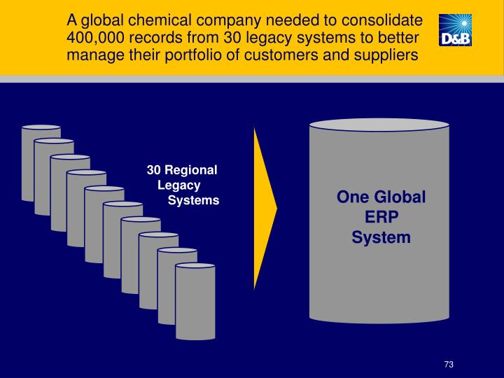 A global chemical company needed to consolidate 400,000 records from 30 legacy systems to better manage their portfolio of customers and suppliers