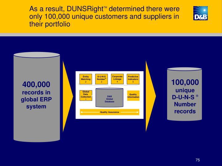 As a result, DUNSRight