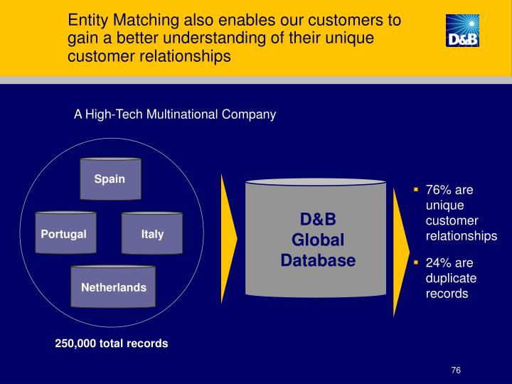 Entity Matching also enables our customers to
