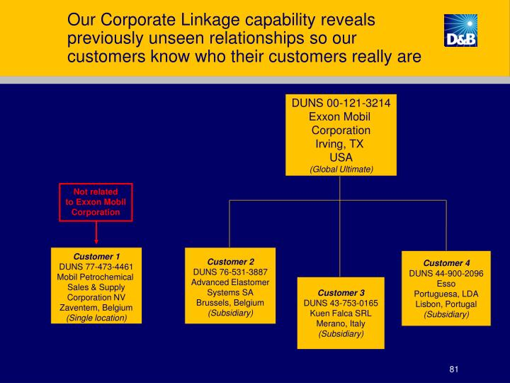 Our Corporate Linkage capability reveals previously unseen relationships so our customers know who their customers really are