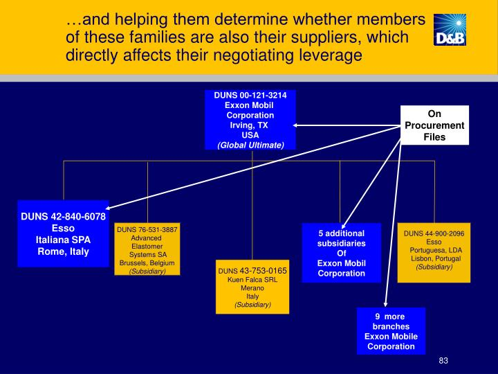 …and helping them determine whether members of these families are also their suppliers, which directly affects their negotiating leverage