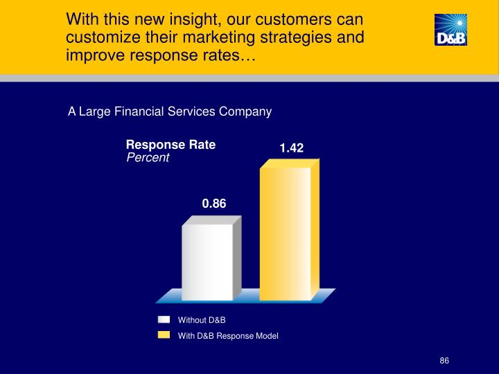With this new insight, our customers can customize their marketing strategies and improve response rates…