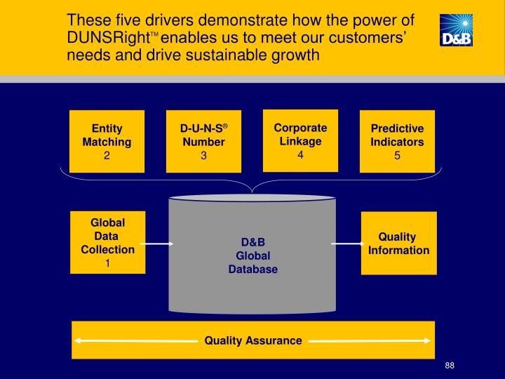 These five drivers demonstrate how the power of DUNSRight