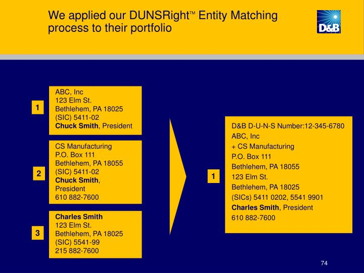 We applied our DUNSRight