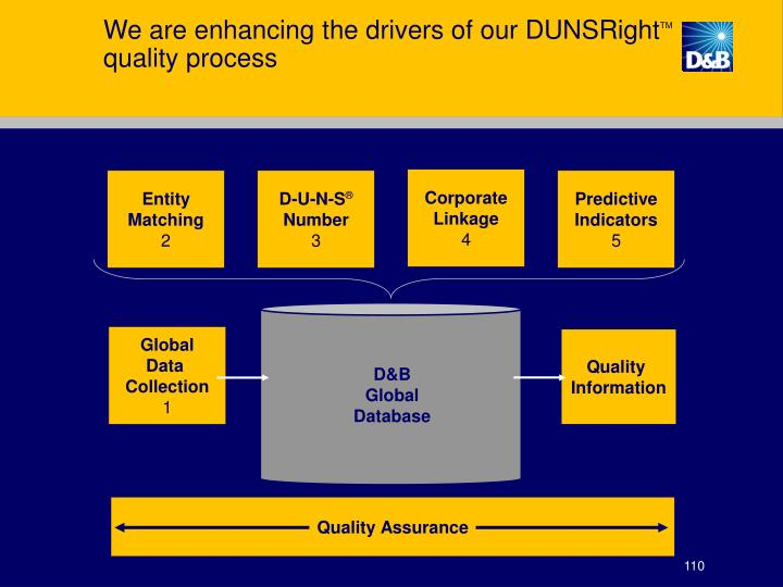 We are enhancing the drivers of our DUNSRight