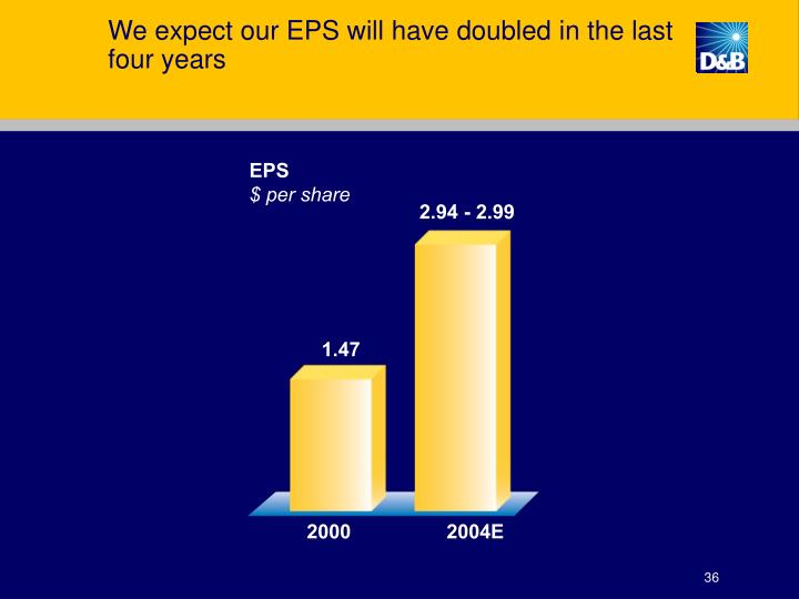 We expect our EPS will have doubled in the last four years