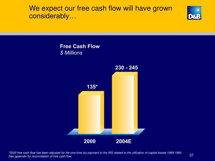 We expect our free cash flow will have grown considerably…