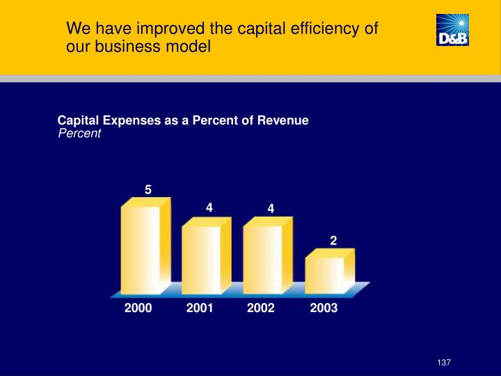 We have improved the capital efficiency of