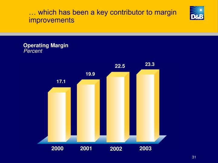 … which has been a key contributor to margin improvements