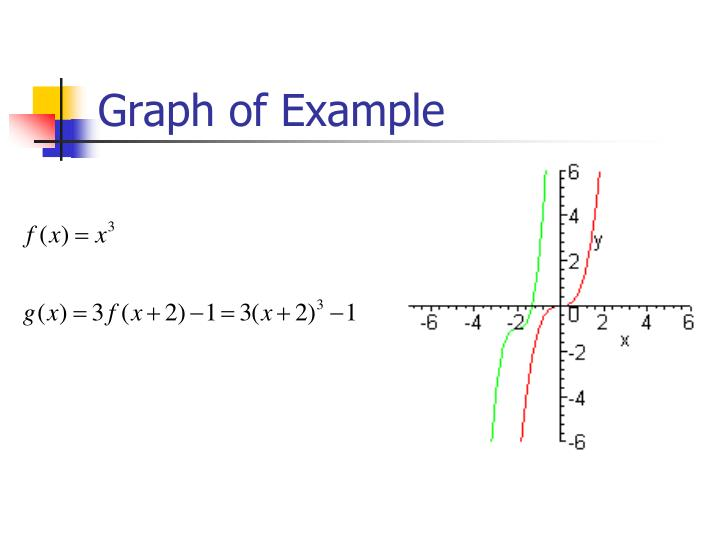 Graph of Example
