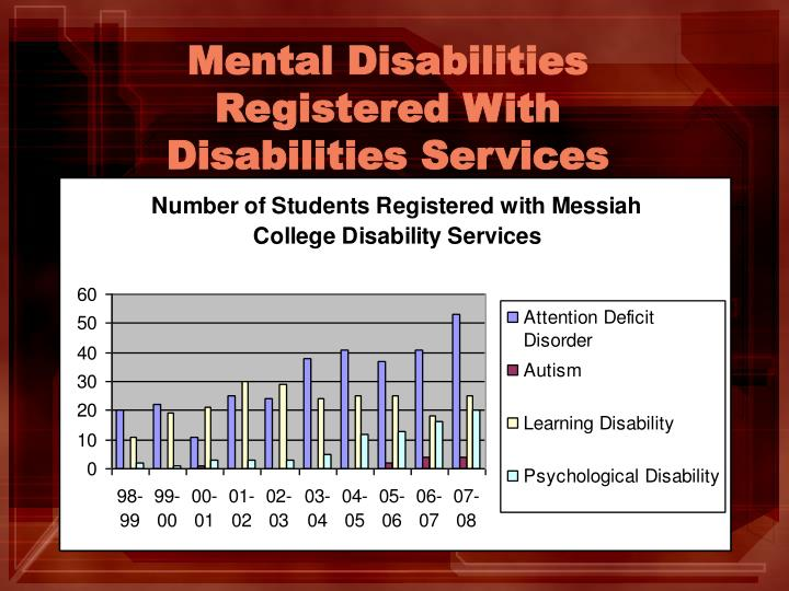 Mental Disabilities