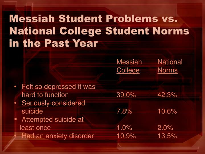 Messiah Student Problems vs. National College Student Norms in the Past Year